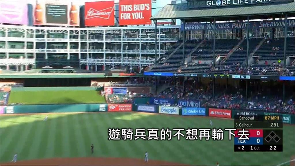 MLB/四連戰三度再見勝利!遊騎兵8:7氣走天使