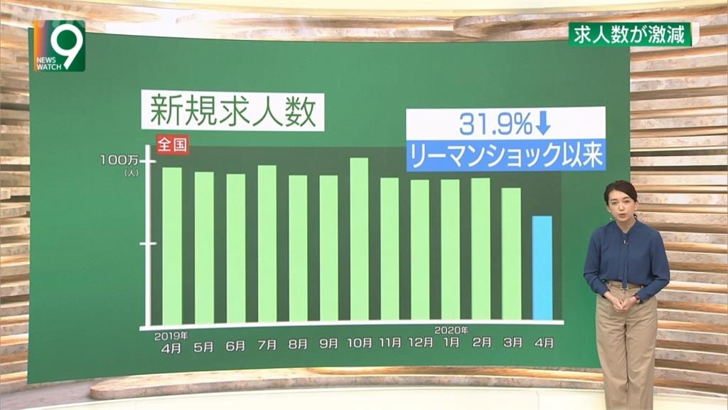 武漢肺炎重創就業!日本4月停業人數達597萬人