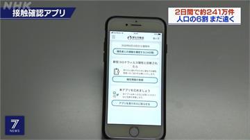 日本推疫情接觸追蹤APP 英研究:需6成國民使用才有效