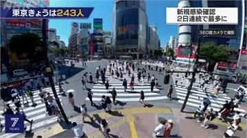 日本東京連3天破200人確診 沖繩美軍爆群聚感染