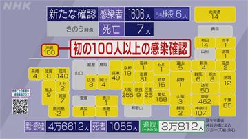 日本單日新增1606確診破新高 九天連假如何防疫成課題