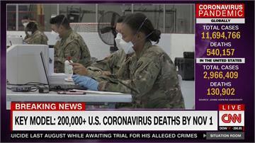 美國武肺疫情未降反升!最新預測:死亡數4個月後破20萬