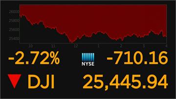 憂美國疫情燒經濟 美股重挫 近兩周最大單日跌幅