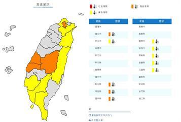 [2020/06/28]全台好天氣!氣象局發布10縣市高溫資訊