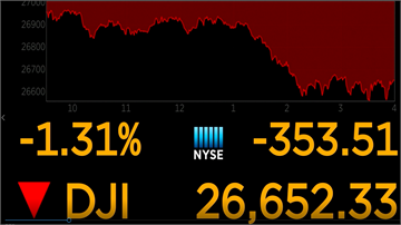 失業請領近4個月首增 拖累美股下挫