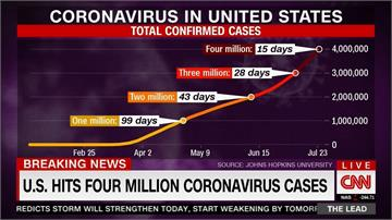 半個月暴增百萬確診 美國疫情急速升溫
