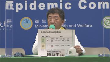 快新聞/越南本土疫情升溫 陳時中:即日起自低風險調整為中低風險國家