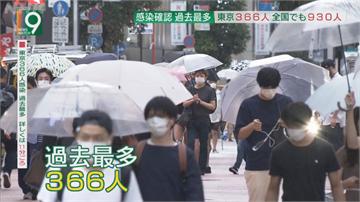 日單日981例創新多 東京爆366人確診