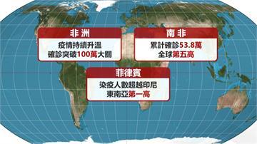 武漢肺炎染疫數飆升 全球突破2千萬例