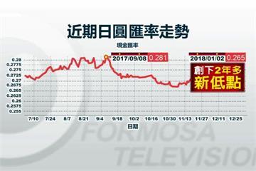 日圓創2年半新低!5萬台幣可多換1萬日圓