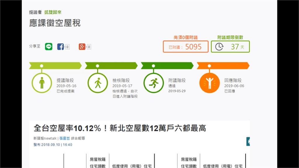 網友提課徵「空屋稅」 半個月逾5千人附議