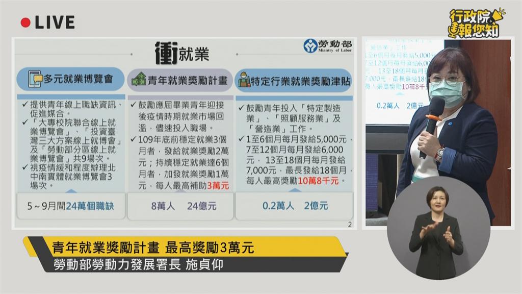 快新聞/勞動部祭66億助14萬新鮮人就業 最高獎勵3萬元
