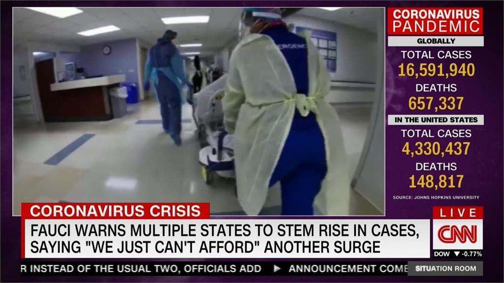 全美單日新增1592病故 佛奇警告:中部恐爆發疫情