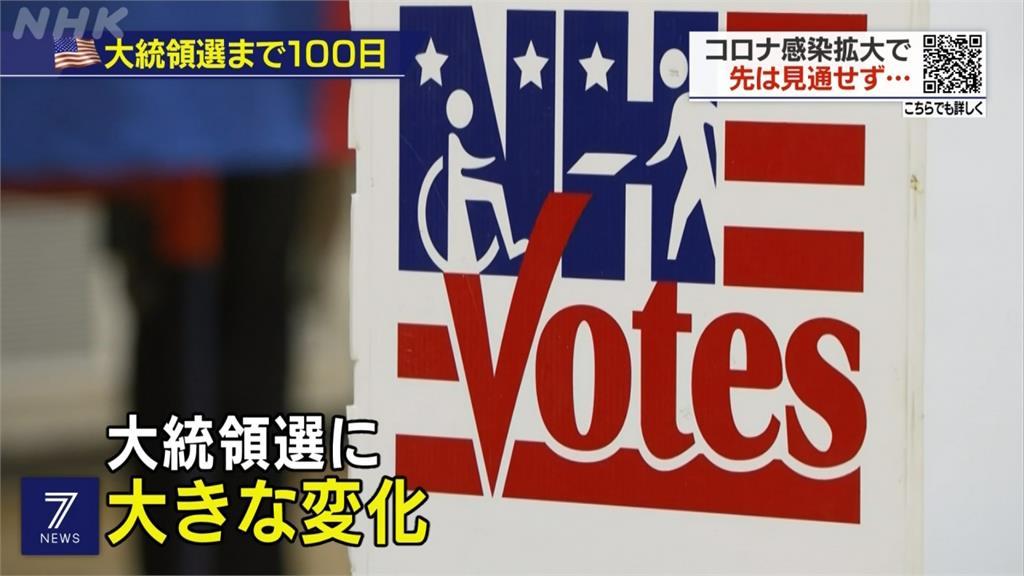 美國總統大選倒數100天!為防堵病毒 醫療單位建議用「通訊投票」