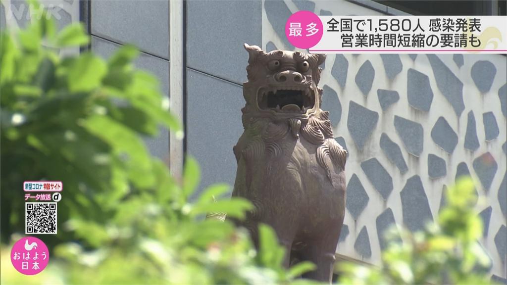 日本單日確診連三日破千 離島沖繩自行宣布進入緊急狀態