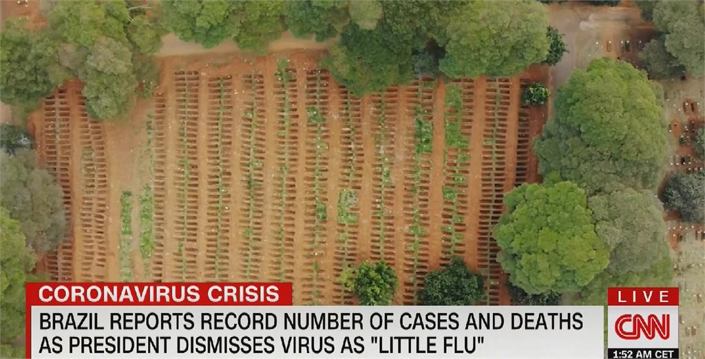 巴西武肺確診飆破31萬例 總統波索納洛撥110億抗疫