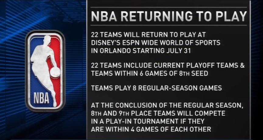 NBA復賽拚季後賽資格 看勝率決定排名