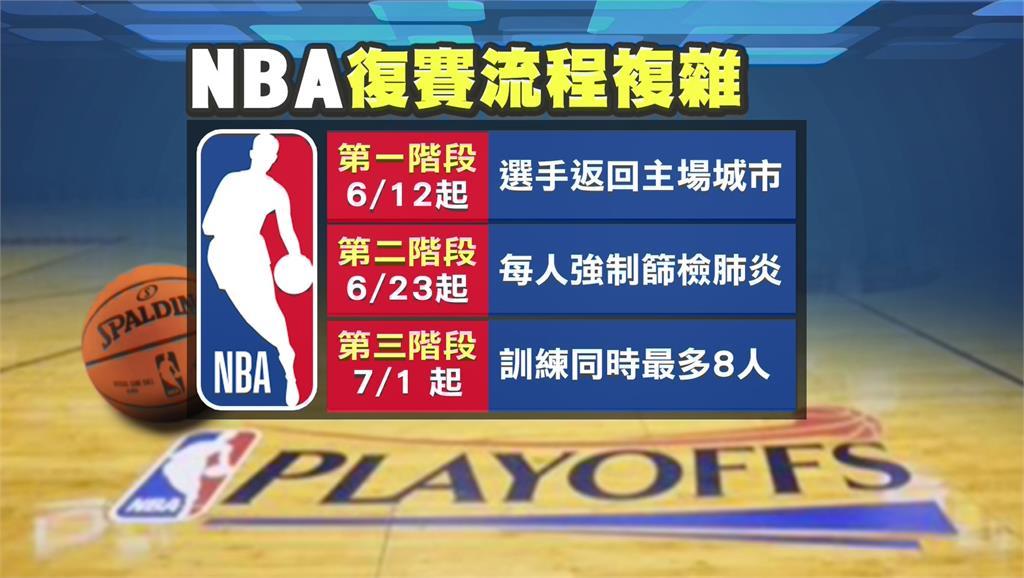 NBA排定7/30復賽 選手不打最多扣薪15%