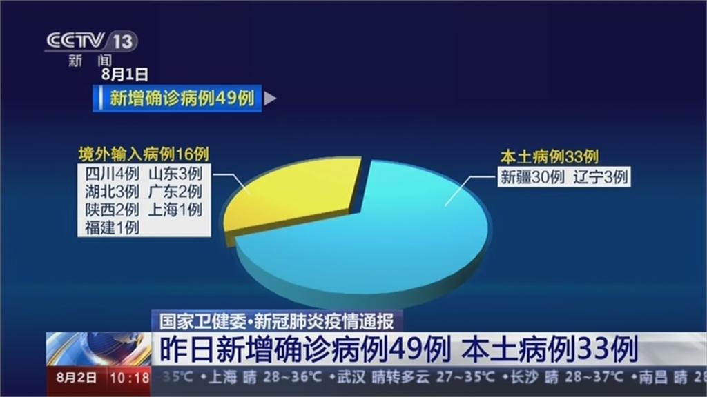 快新聞/中國昨添49例武漢肺炎確診 33起本土案例中新疆占30例