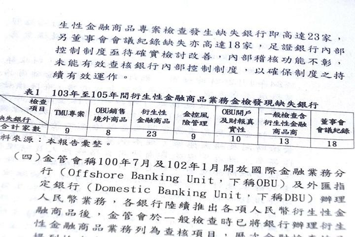 衍生性金融商品八千人受害 監院批金管會