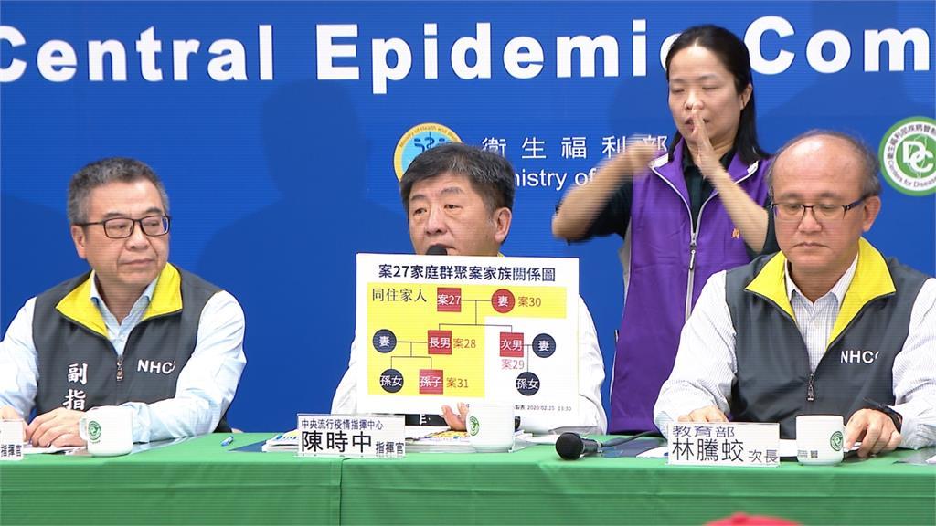 武漢肺炎/27例家庭群聚!11歲孫確診成最年輕個案