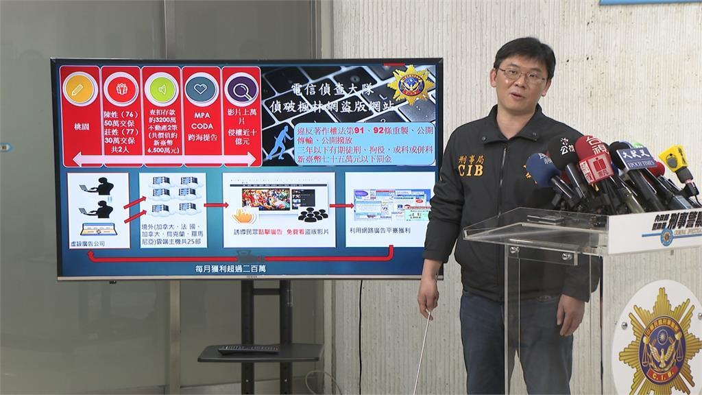台警打擊盜版網站「楓林網」!逮兩嫌不法獲利高達千萬