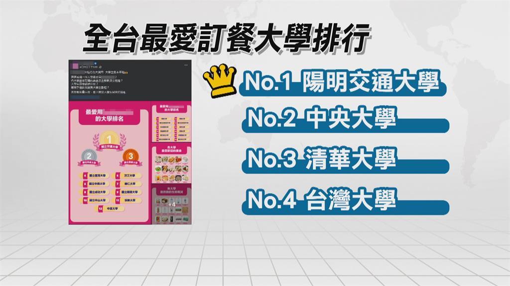 最愛叫外送大學排行榜 新竹「陽明交通大學」奪冠