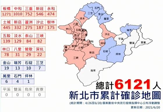 快新聞/新北僅44例!「共19區零確診」侯友宜:繼續加油