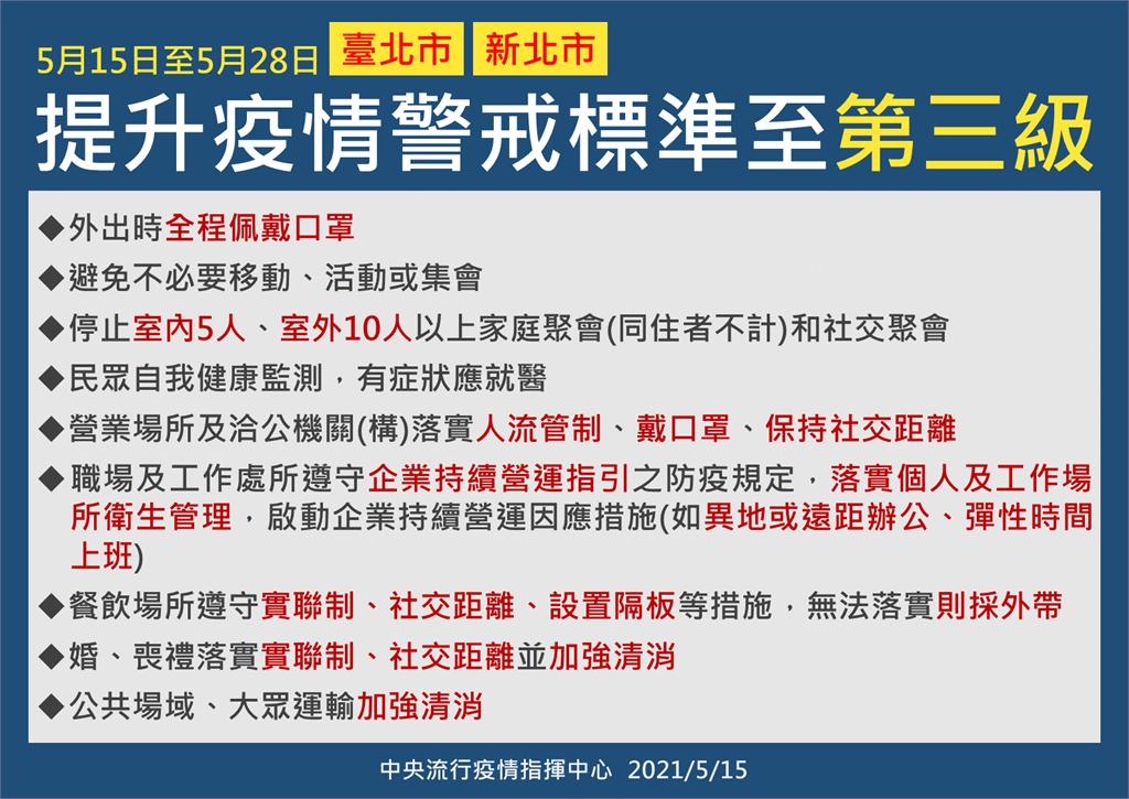 快新聞/單日暴180例本土確診 雙北第三級警戒內容一次掌握