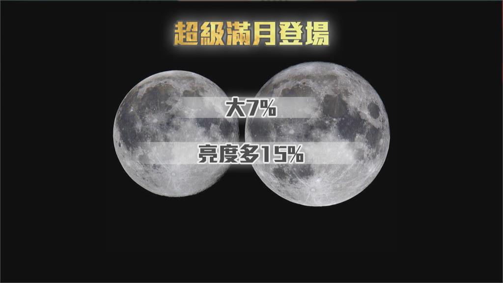 較一般滿月大7%!「超級滿月」今晚.5/26登場