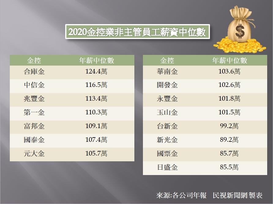 金控基層員工年薪統整!3家公股銀行佔前5名 合庫金124萬居冠