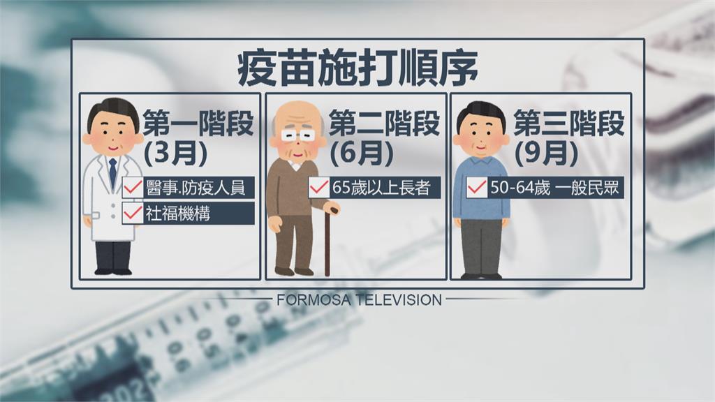 疫苗快來了!台灣獲得二十多萬劑醫護防疫人員先打 AZ效力再觀察