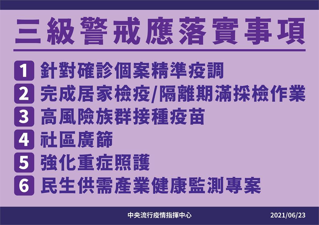快新聞/陳時中宣布 三級警戒延長至7/12