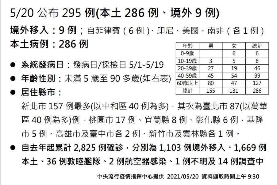 快新聞/本土+286「新北157例」最多!中和40例、萬華40例