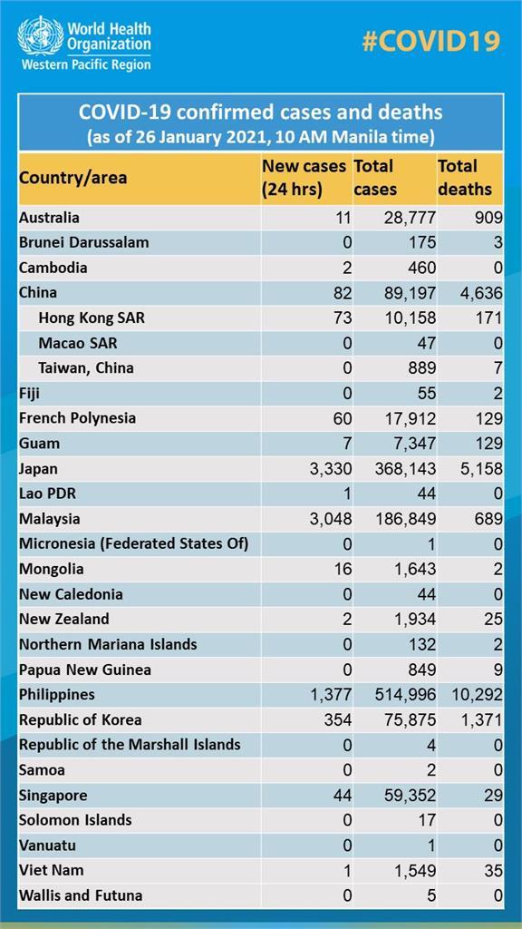 快新聞/WHO疫情報告將台灣列入中國「引網友狂轟」 外交部強烈抗議:已要求更正