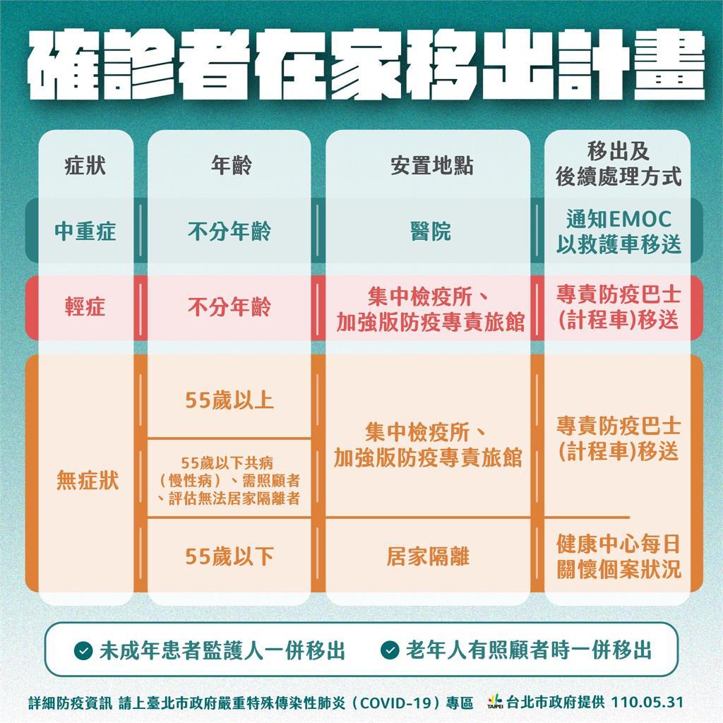 快新聞/台北公布「確診者在家移出計畫」 中重症者可立即送往醫院