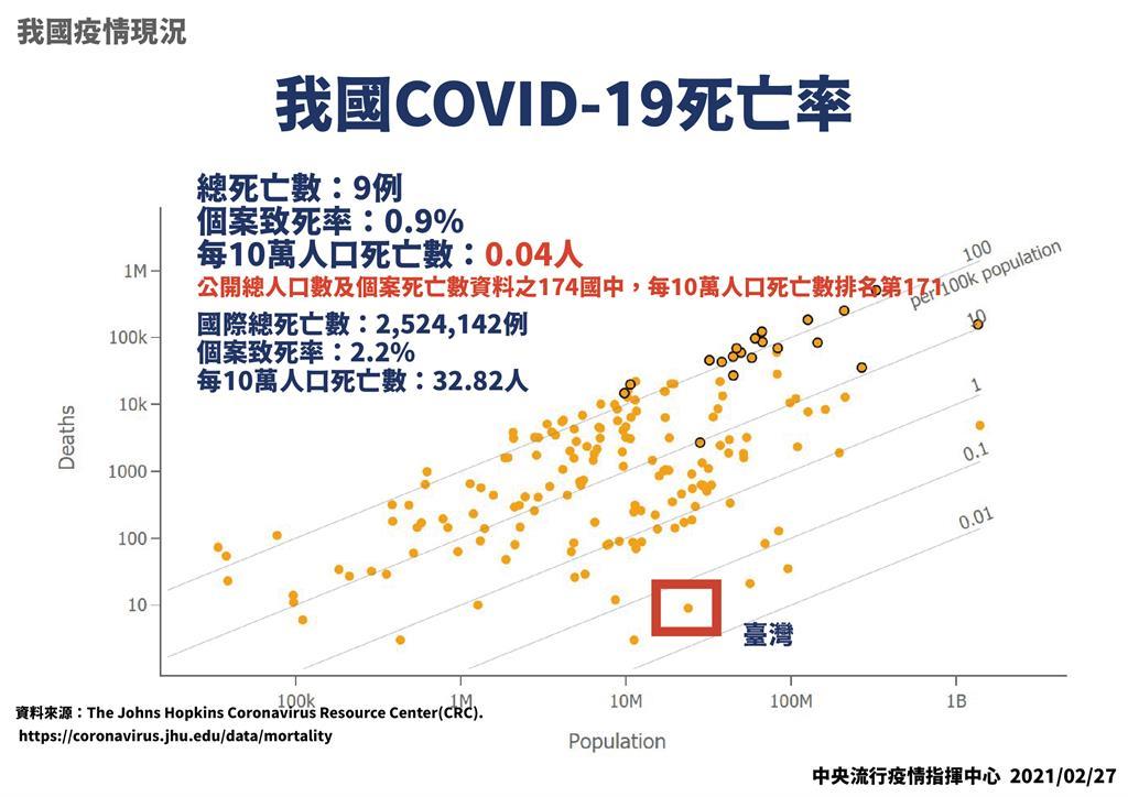 快新聞/迎戰武肺一級開設滿週年 周志浩報告防疫成果:個案發生率、死亡率皆較國際低