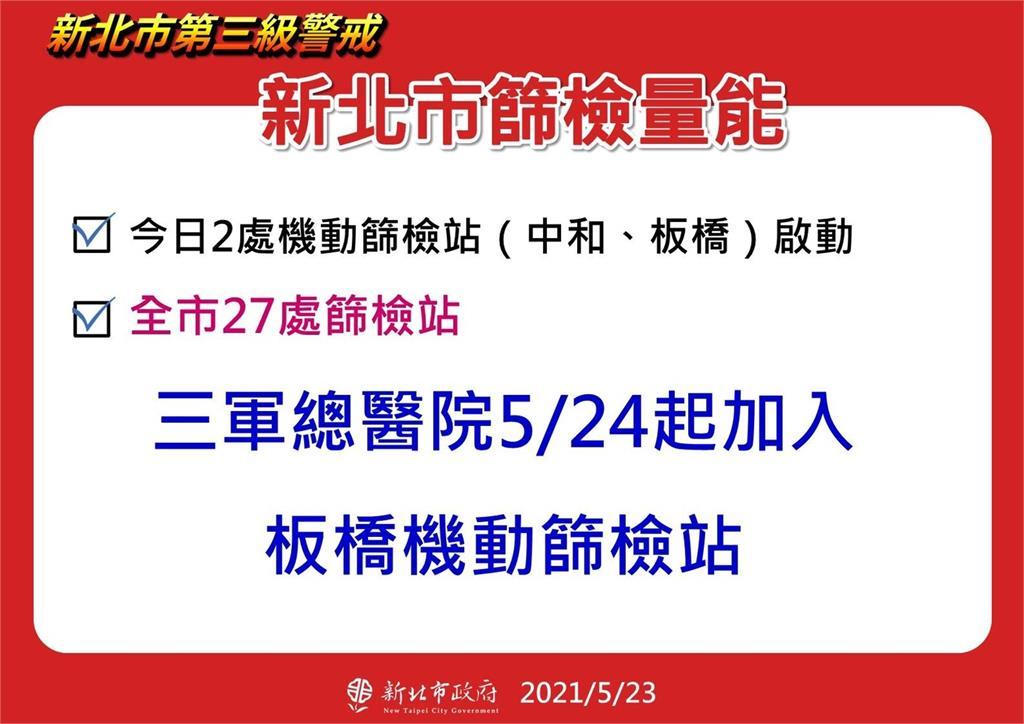 快新聞/新北市社區篩檢站陽性率3.44% 三軍總醫院5/24起加入板橋機動篩檢站