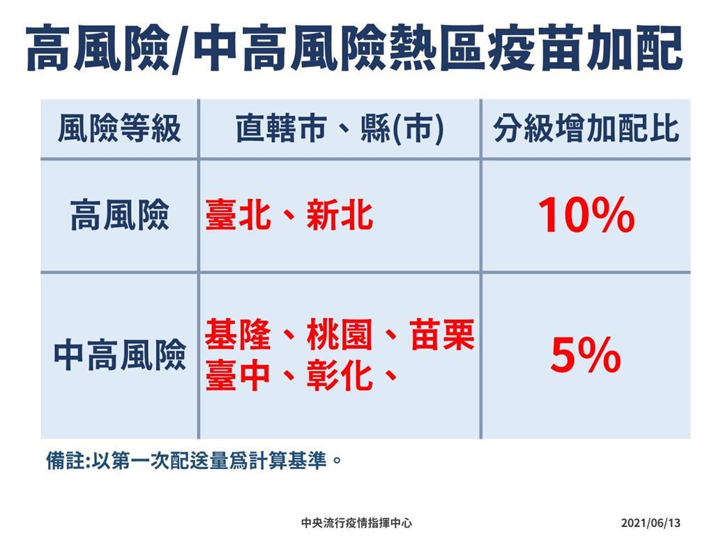快新聞/AZ疫苗開打!陳時中:本週雙北加配10%疫苗 基桃苗中彰加配5%