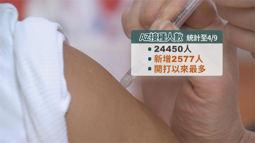 AZ一週內有望開放自費接種 首長表態願先打