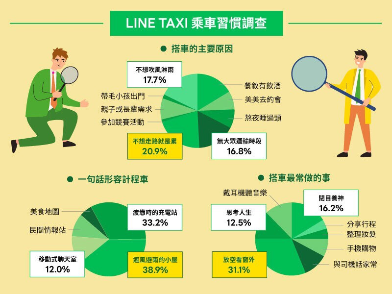 LINE TAXI釋出新功能「好好休息」偏好設定 放空寧靜一鍵搞定 四月份折扣包看這裡
