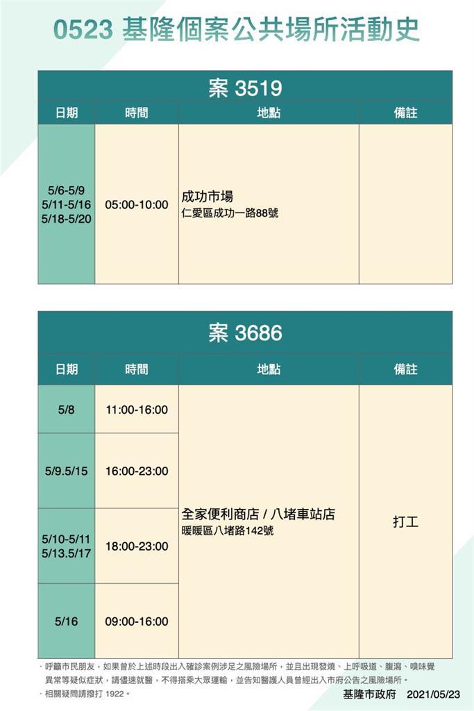 快新聞/基隆昨日本土增9例 確診者足跡曾到萬華夜上海、浪漫屋消費
