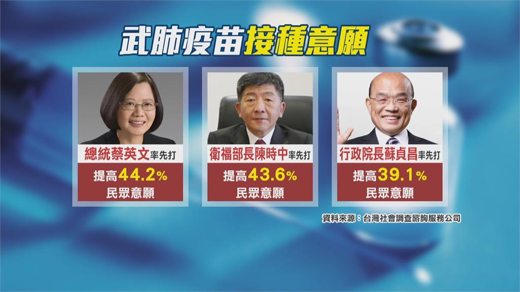 AZ開打!楊志良:若蔡總統帶頭打 提高44%民眾施打意願
