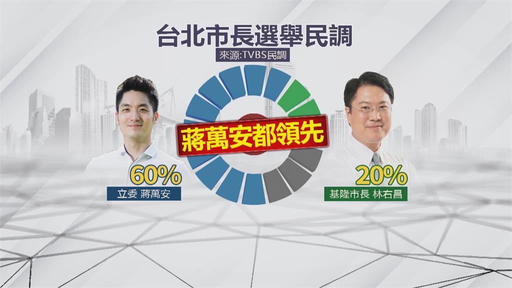 最新北市長民調 蔣萬安單挑綠4大咖皆贏