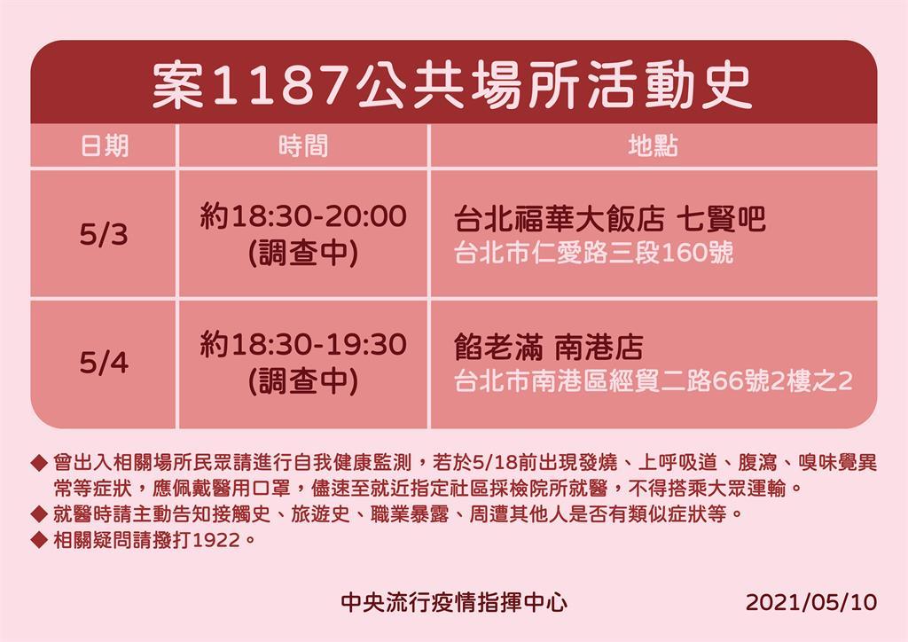 快新聞/又一華航機師確診!5/3去過台北福華大飯店