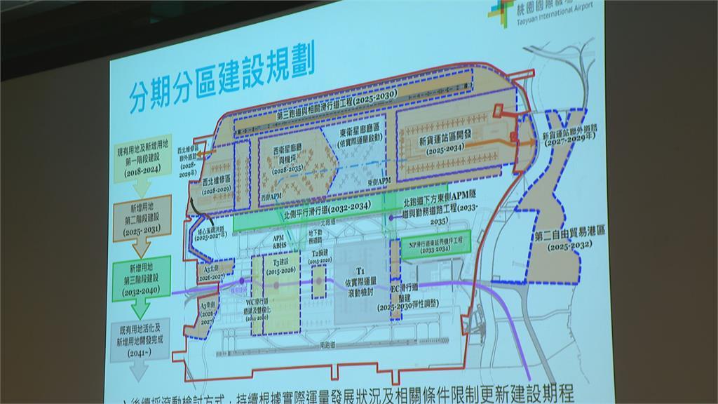 提升台灣國際競爭力 迎接後疫情時代打造桃機成東亞樞紐!