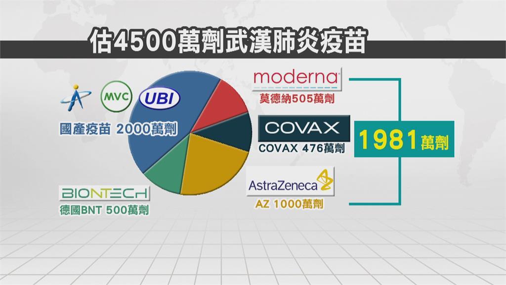 台灣疫苗上看4500萬劑 AZ本週到33萬醫護優先打