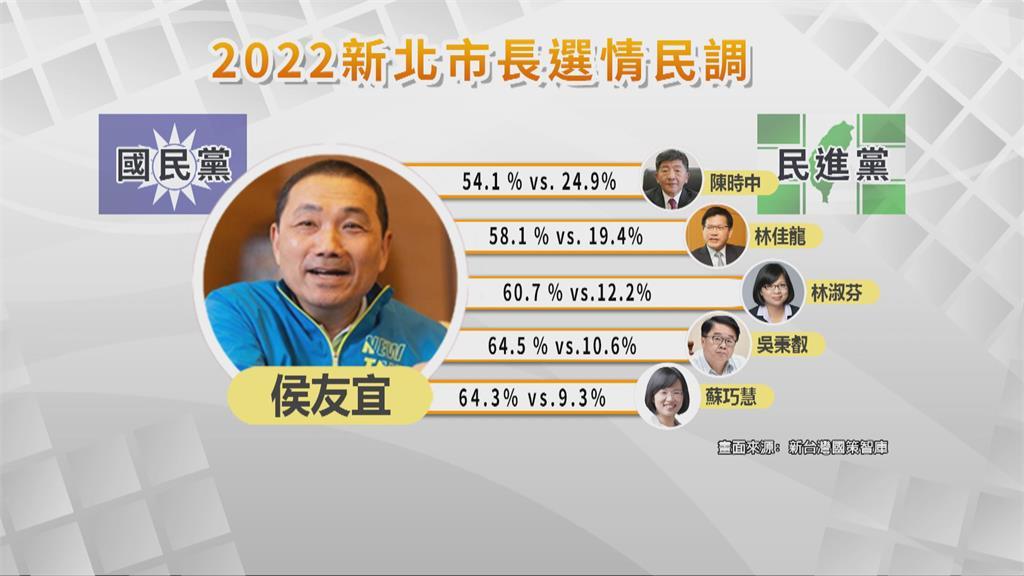 2022選戰民調!侯友宜大勝陳時中29% 智庫籲綠營培養人才 主攻交通