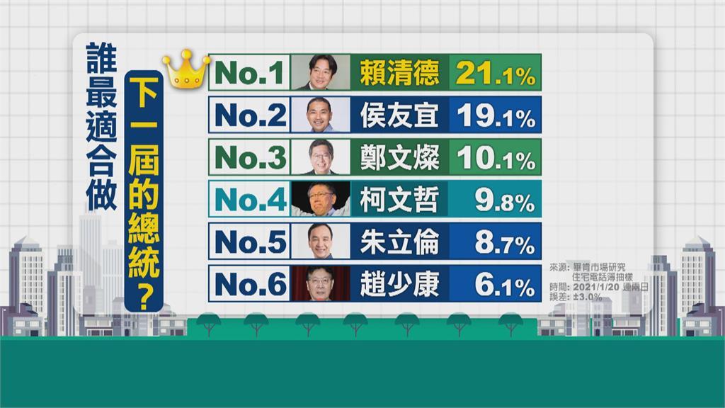 2024誰最適合當總統?  賴清德奪冠、侯友宜第二