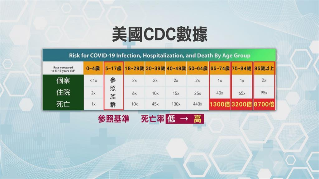 台灣染疫致死率高「全因老年人」?醫師王任賢不認同:篩檢不夠多